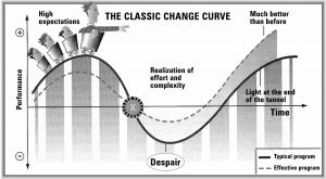 Classic-Change-Curve