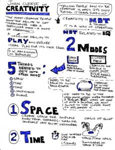 Cleese-Creativity-Sketchnotes-1